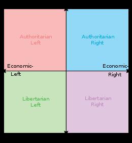 260px-Political_chart.svg